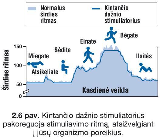 širdies pulso dažnio poveikis sveikatai)